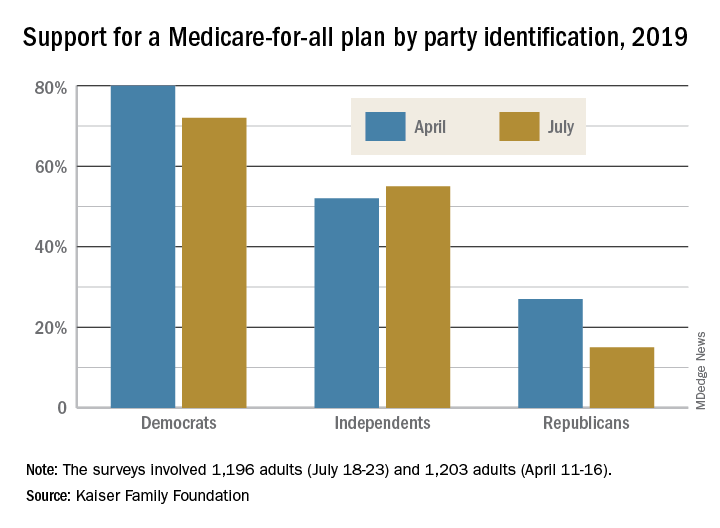 Support for a Medicare-for-all plan by party identification
