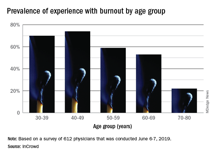 Prevalence of experience with burnout by age group