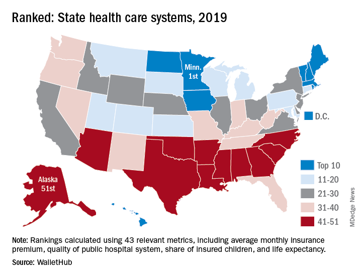Ranked: State heath care systems, 2019