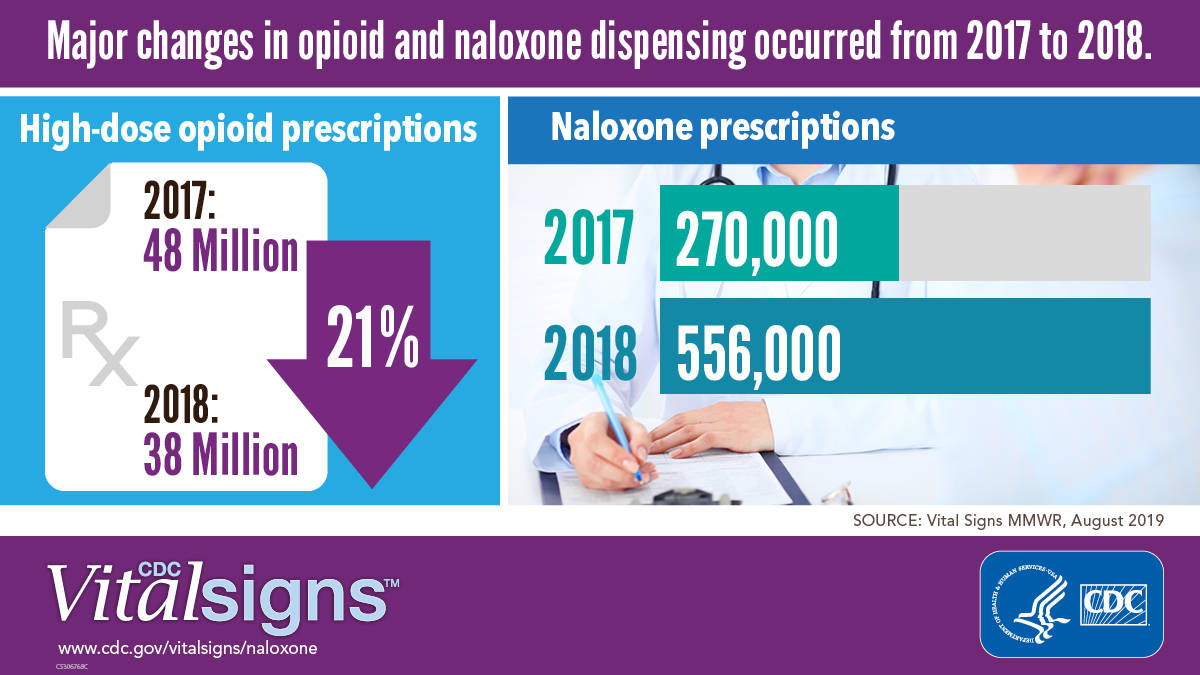 Major changes in opioid and naloxone dispensing occurred form 2017 to 2018