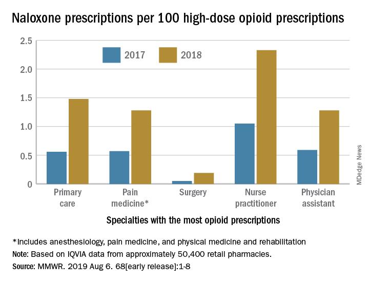 Naloxone prescriptions per 100 high-dose opioid prescriptions