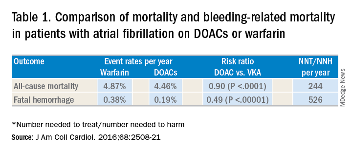 Table 1. Comparison of mortality and bleeding-related mortality in patients with atrial fibrillation on DOACs or warfarin