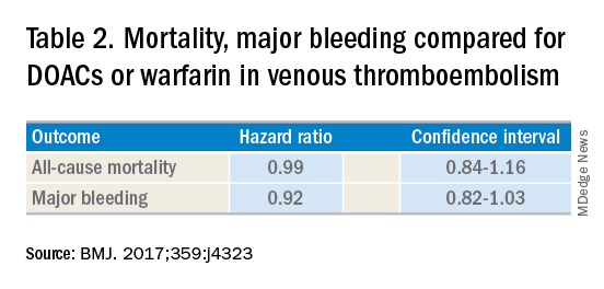 Table 2. Mortality, major bleeding compared for DOACs or warfarin in venous thromboembolism