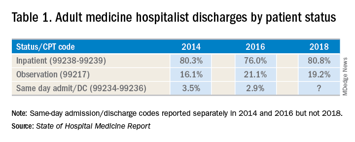 Table 1. Adult medicine hospitalist discharges by patient status