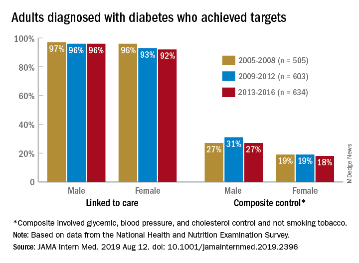 Adults diagnosed with diabetes who achieved targets