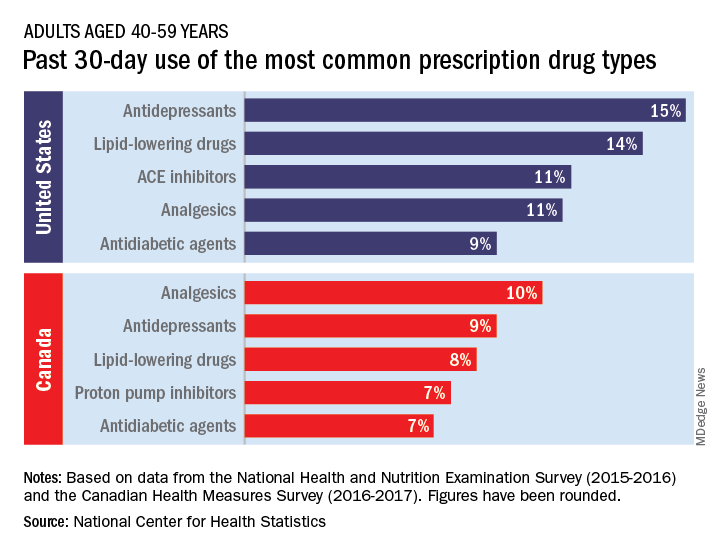 Past 30-day use of the most common prescription drug types