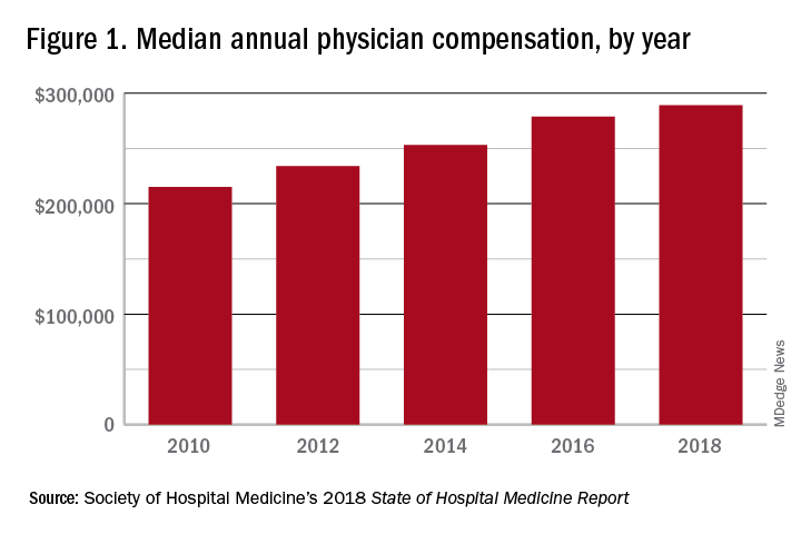 Figure 1. Median annual physician compensation, by year