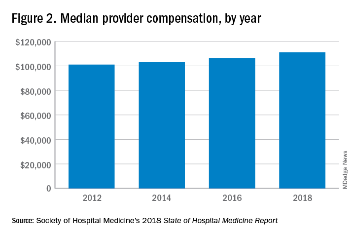 Figure 2. Median provider compensation, by year