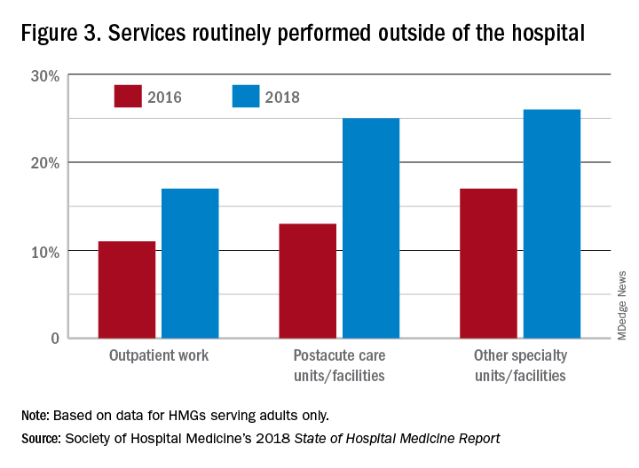 Figure 3. Services routinely performed outside of the hospital