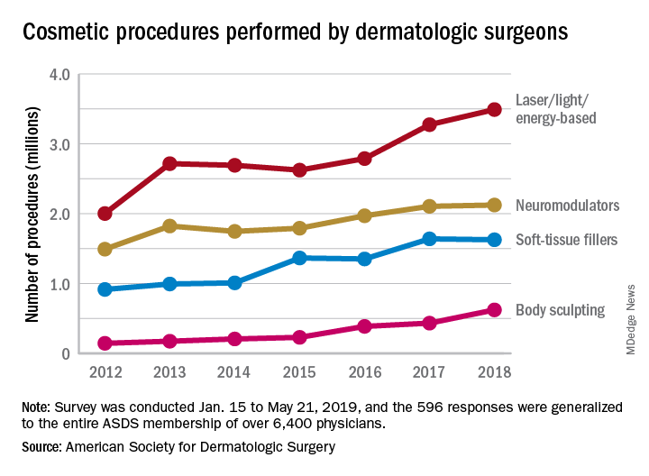 Cosmetic procedures performed by dermatologic surgeons