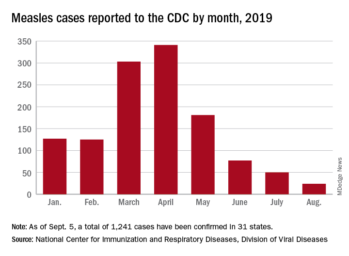 Measles cases reported to the CDC by month, 2019