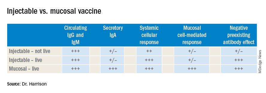 Injectable vs. mucosal vaccine