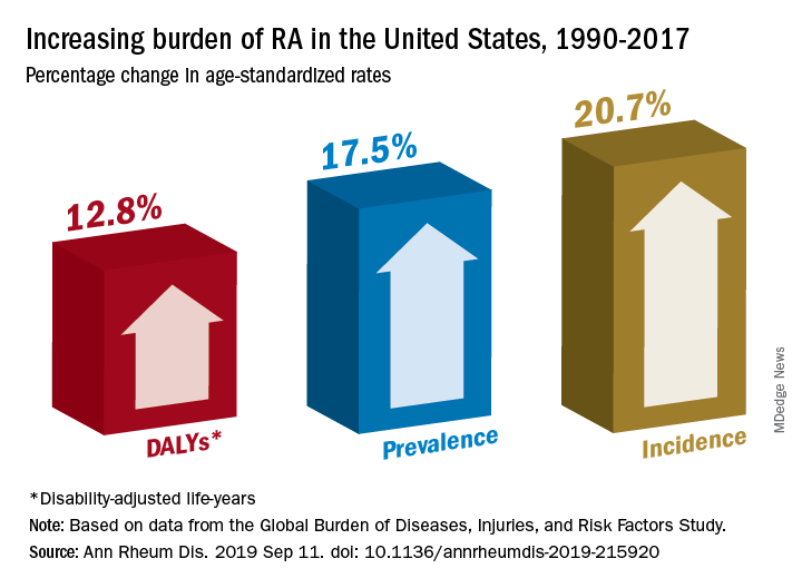 Increasing burden of RA in the United States, 1990-2017