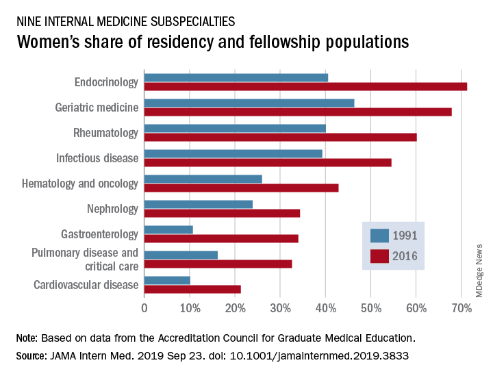 Women's share of residency and fellowship populations