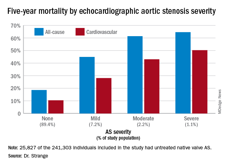 Five-year mortality by echocardiographic aortic stenosis severity