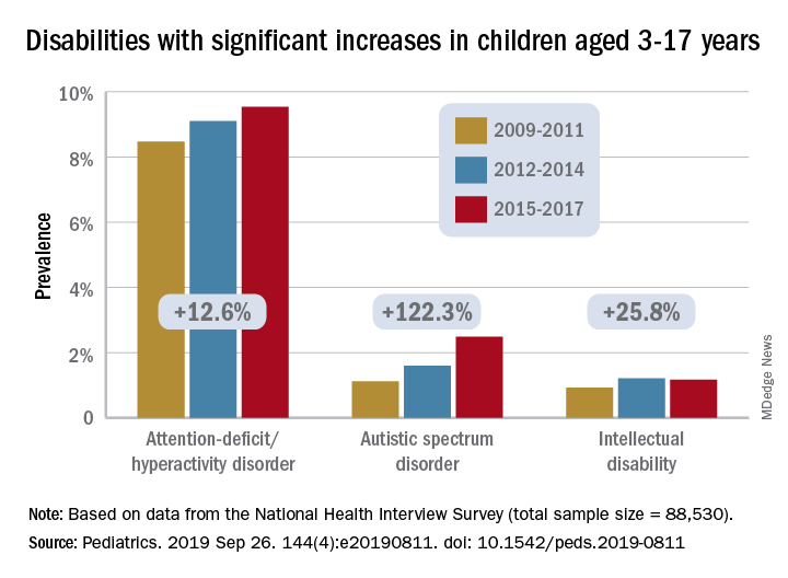 Disabilities with significant increases in children aged 3-17 years