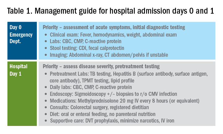 Figure 1. Management guide for hospital admission days 0 and 1