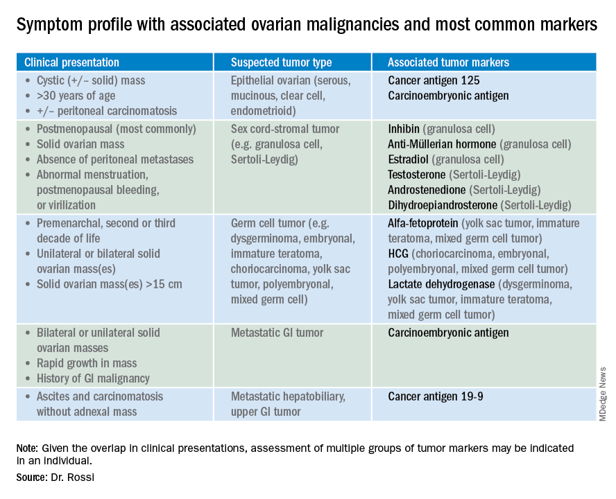 Ovarian Tumor Markers What To Draw And When Mdedge Obgyn