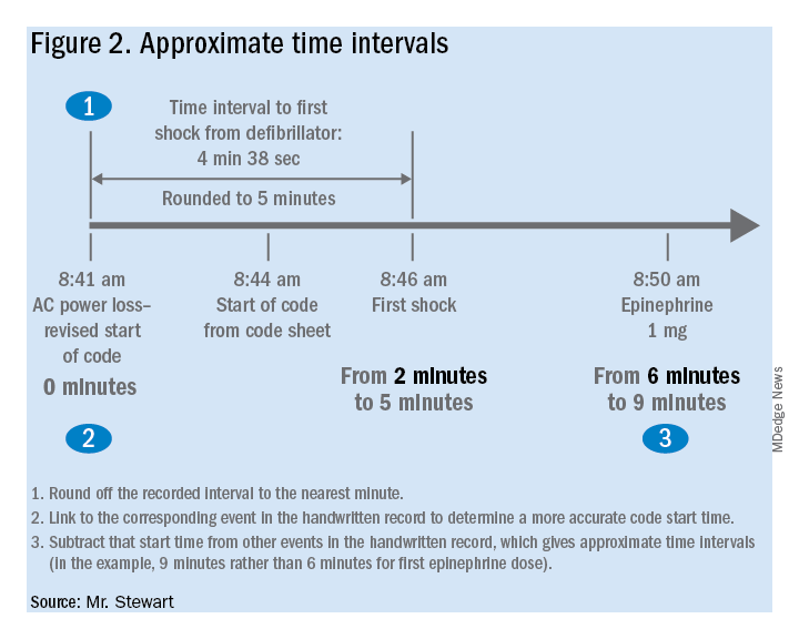 Figure 2. Approximate time intervals