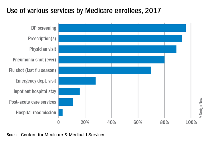 Use of various services by Medicare enrollees, 2017