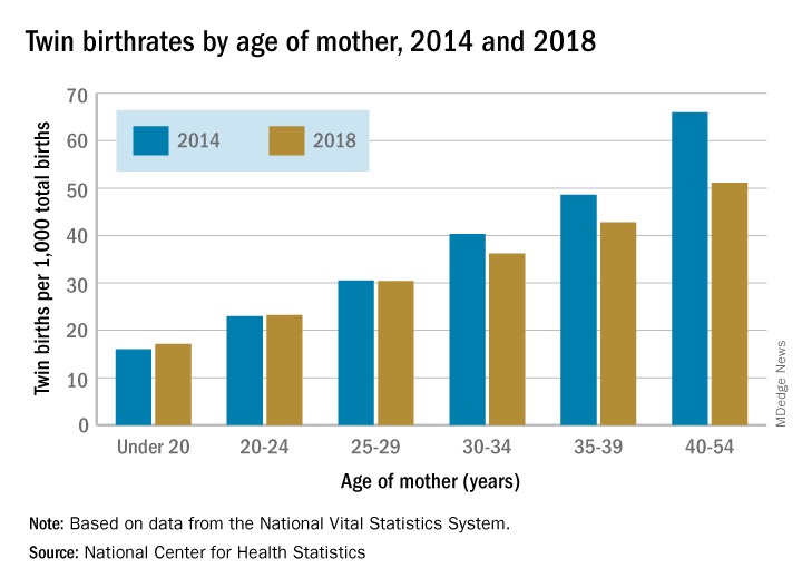 Twin birth rates by age of mother, 2014 and 2018