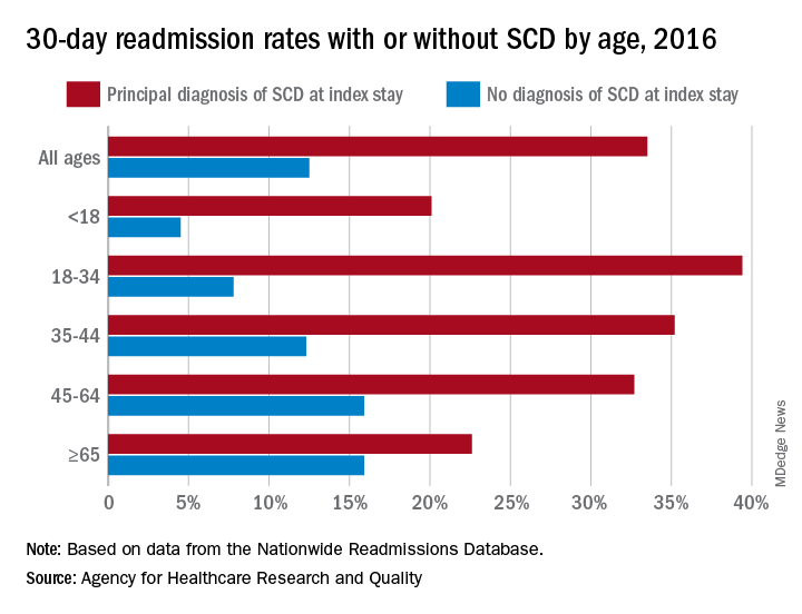 30-day readmisison rates with or without SCD by age, 2016