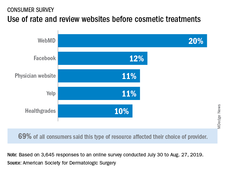 Use of rate and review websites before cosmetic treatments