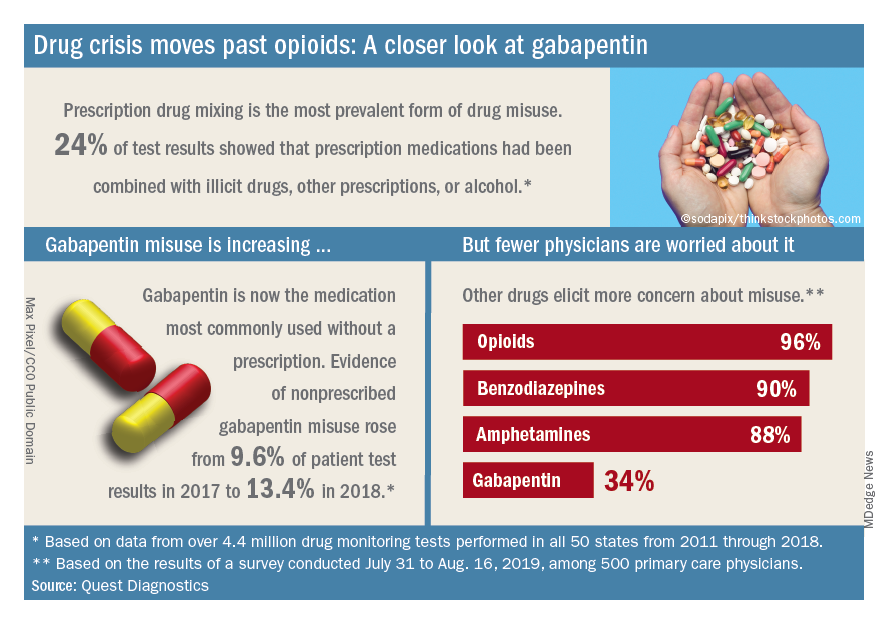 Drug crisis moves past opioids: A closer look at gabapentin