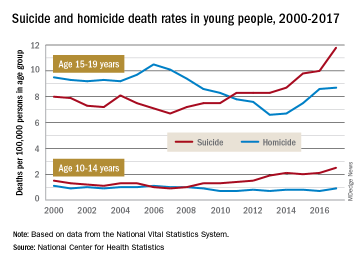 Suicide and homicide death rates in young people, 2000-2017