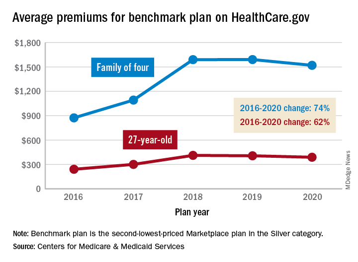 Average premiums for benchmark plan on HealthCare.gov