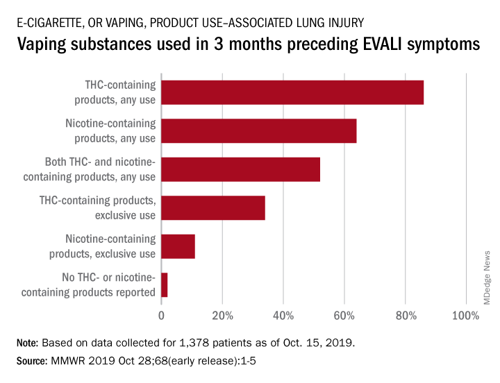 Vaping substances used in 3 months preceding EVALI symptoms