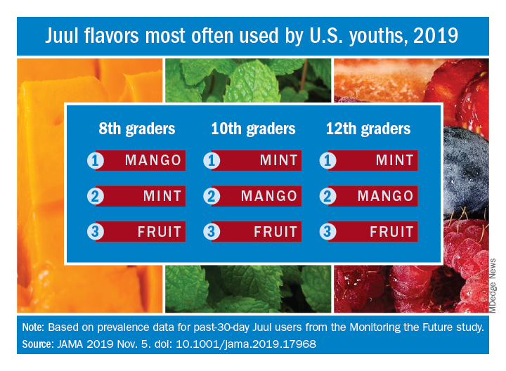 Juul flavors most often used by U.S. youths, 2019