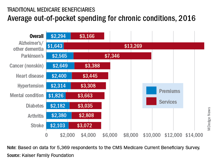 Average out-of-pocket spending for chronic conditions, 2016