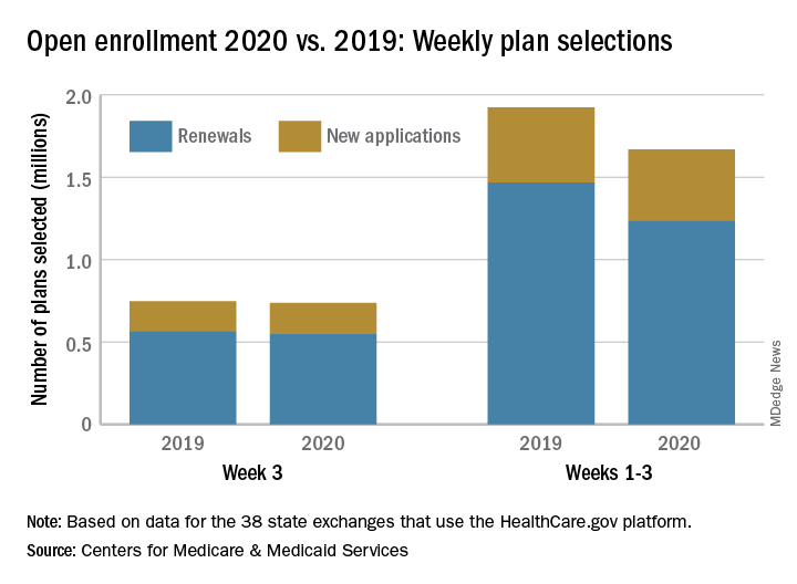 Open enrollment 2020 vs. 2019: Weekly plan selections
