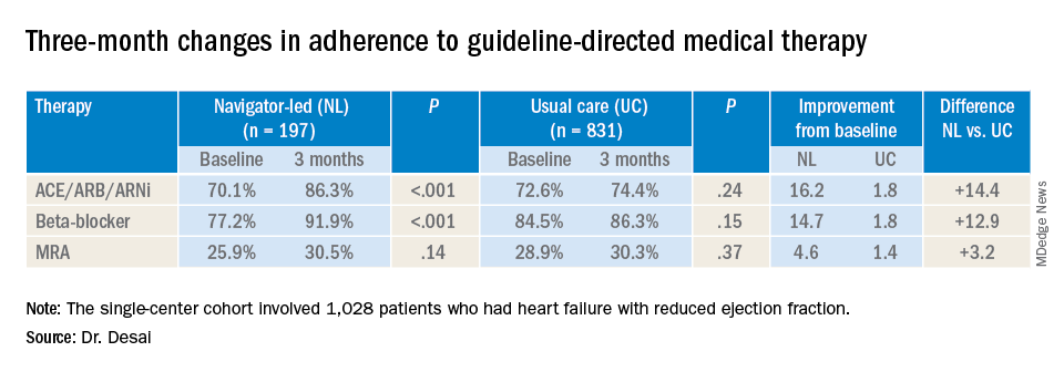 Three-month changes in adherence to guideline-directed medical therapy