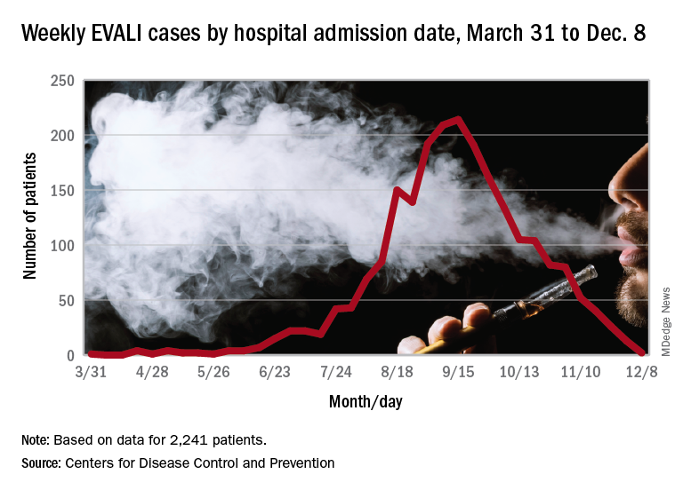 Weekly EVALI cases by hospital admission date, March 31 to Dec. 8
