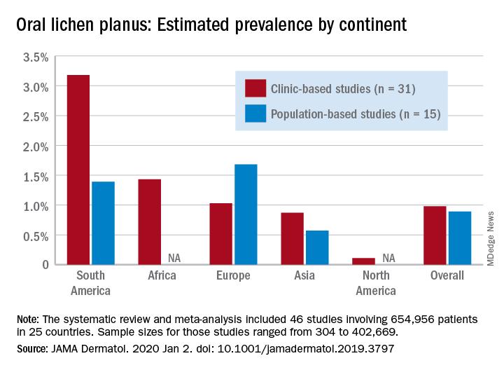 Oral lichen planus: Estimated prevalence by continent