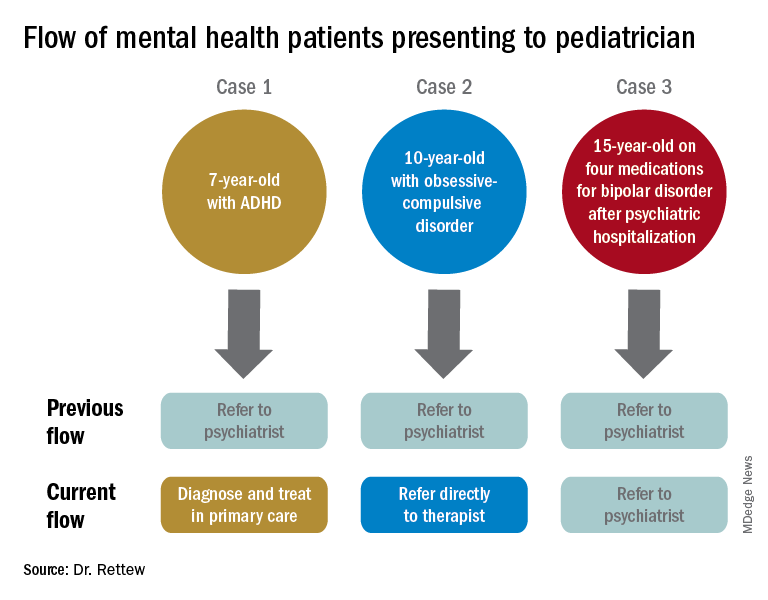 Flow of mental health patients presenting to pediatrician