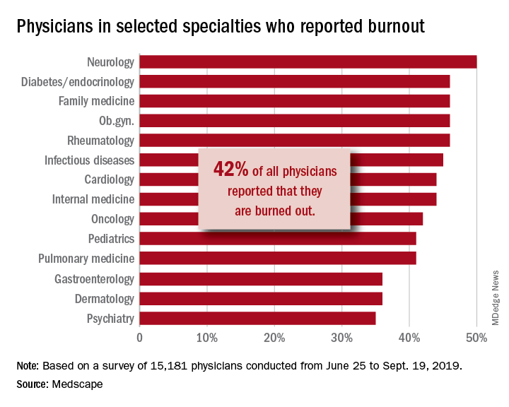 Physicians in selected specialties who reported burnout