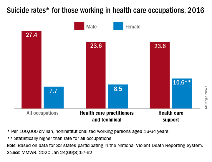 Suicide rates for those working in health care occupations, 2016