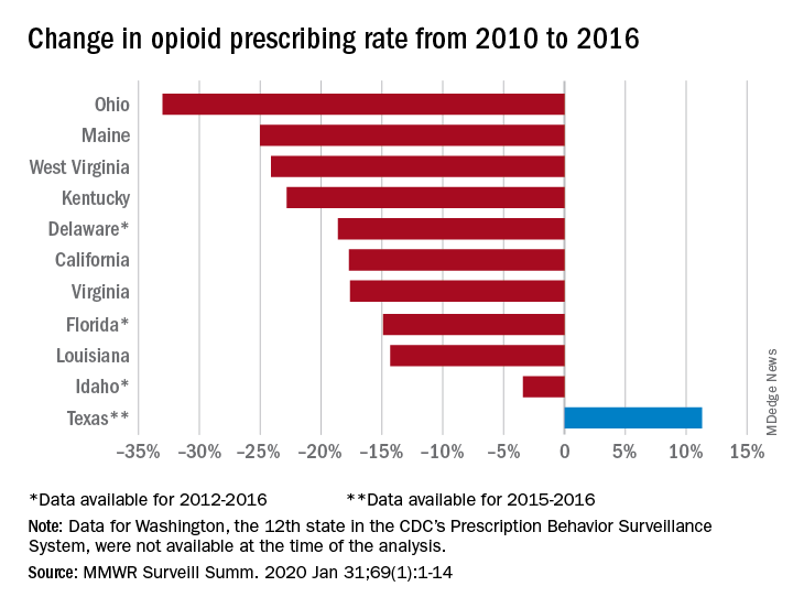 Change in opioid prescribing rate from 2010 to 2016