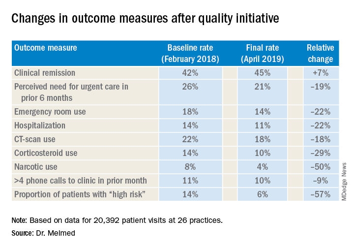 Changes in outcome measures after quality initiative