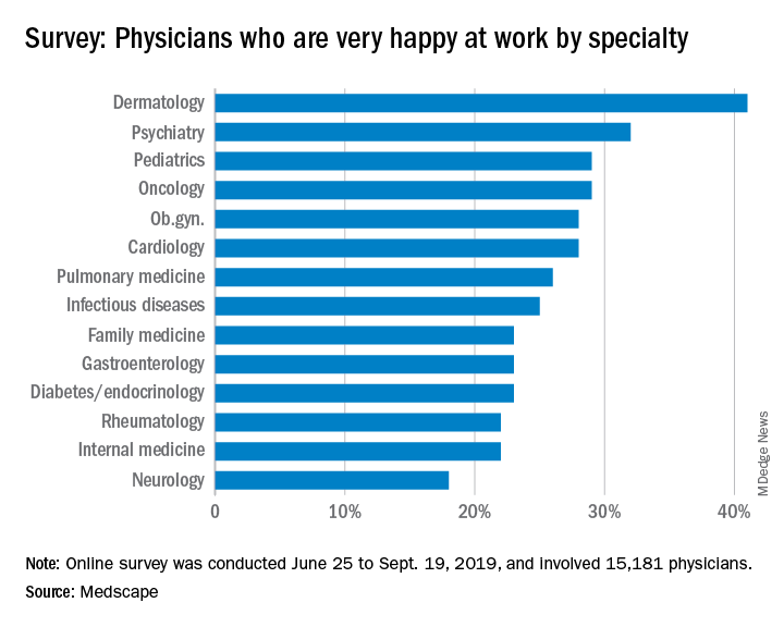 Survey: Physicians who are very happy at work by specialty