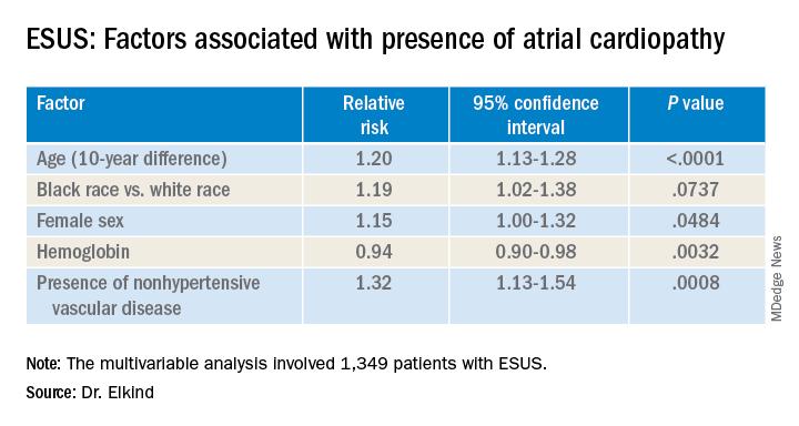 ESUS: Factors associated with presence of atrial cardiopathy
