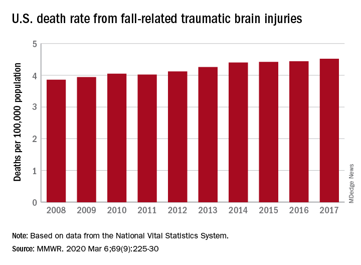 U.S. death rate from fall-related traumatic brain injuries