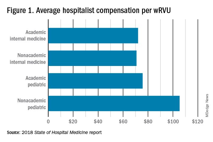 Figure 1. Average hospitalist compensation per wRVU