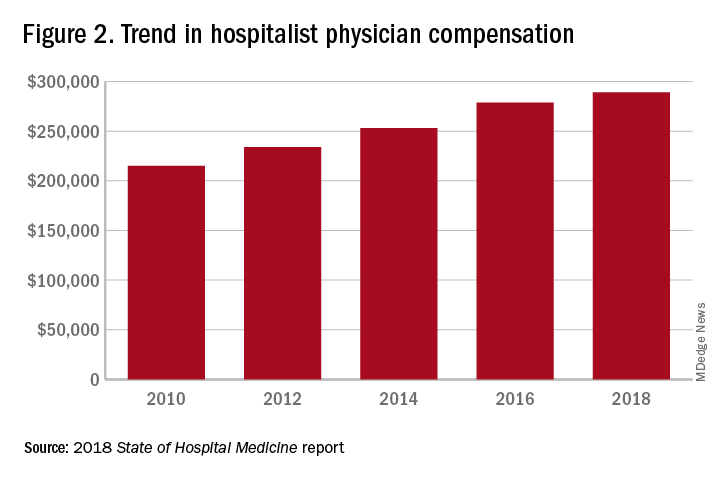 Figure 2. Trend in hospitalist physician compensation