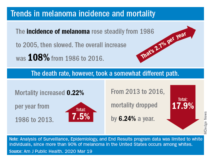 Trends in melanoma incidence and mortality