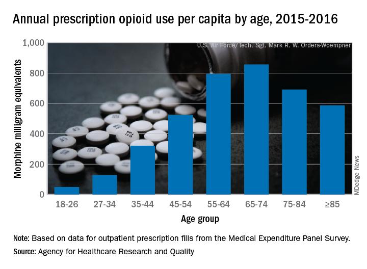 Annual prescription opioid use per capita by age, 2015-2016