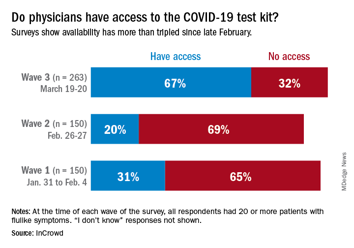 Do physicians have access to the COVID-19 test kit?